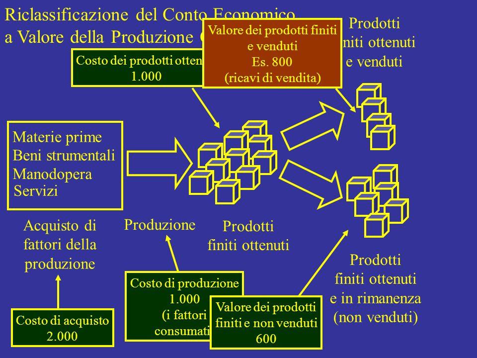 Costo di produzione 1.000 (i fattori consumati) Riclassificazione del Conto Economico a Valore della Produzione Ottenuta Materie prime Beni strumental