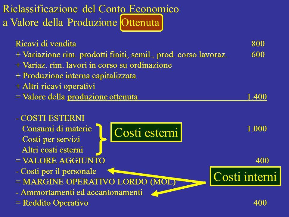 Riclassificazione del Conto Economico a Valore della Produzione Ottenuta Costi esterni Ricavi di vendita 800 + Variazione rim. prodotti finiti, semil.