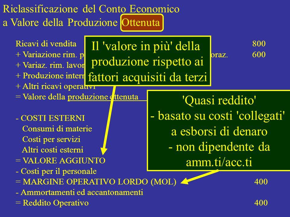 Riclassificazione del Conto Economico a Valore della Produzione Ottenuta Ricavi di vendita 800 + Variazione rim. prodotti finiti, semil., prod. corso