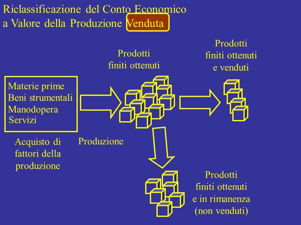 Riclassificazione del Conto Economico a Valore della Produzione Venduta Materie prime Beni strumentali Manodopera Servizi Acquisto di fattori della pr