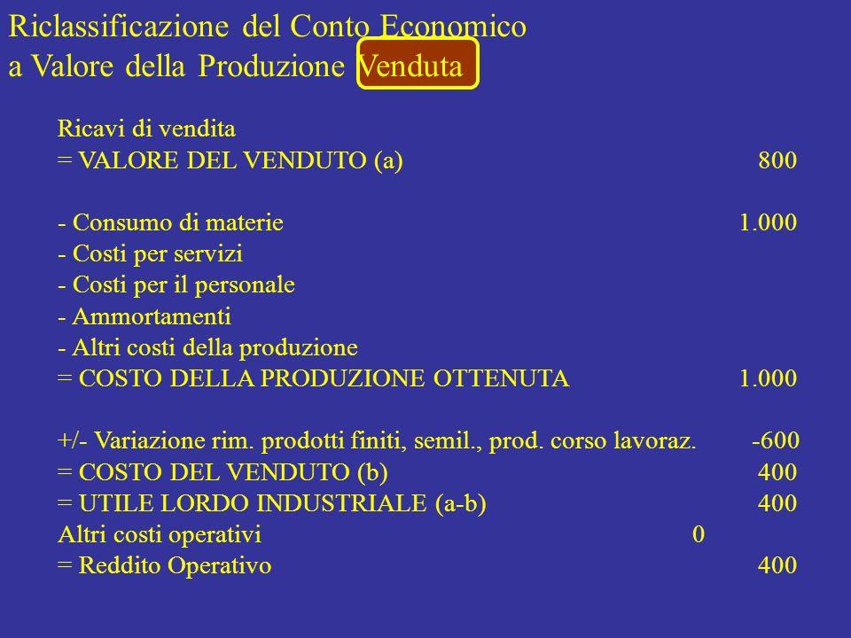 Riclassificazione del Conto Economico a Valore della Produzione Venduta Ricavi di vendita = VALORE DEL VENDUTO (a) 800 - Consumo di materie1.000 - Cos