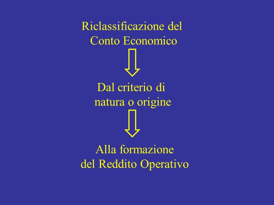 Riclassificazione del Conto Economico Dal criterio di natura o origine Alla formazione del Reddito Operativo