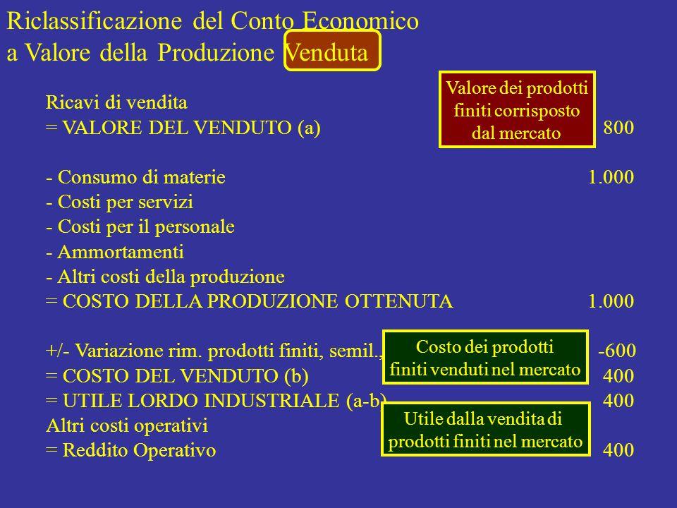 Riclassificazione del Conto Economico a Valore della Produzione Venduta Valore dei prodotti finiti corrisposto dal mercato Ricavi di vendita = VALORE