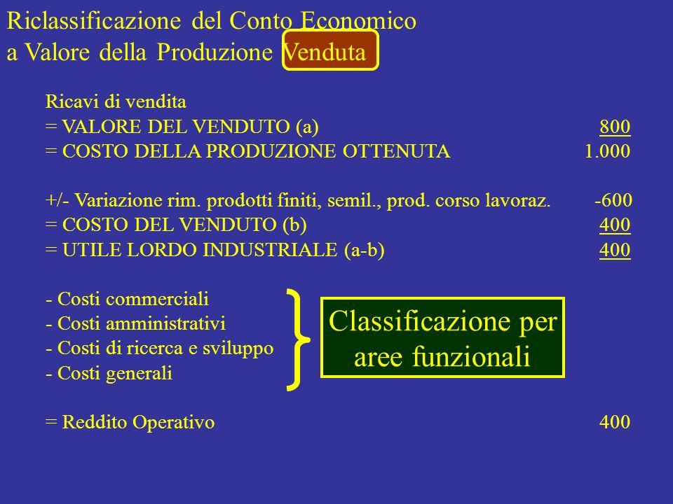 Riclassificazione del Conto Economico a Valore della Produzione Venduta Classificazione per aree funzionali Ricavi di vendita = VALORE DEL VENDUTO (a)