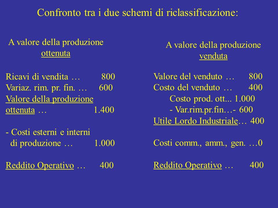 Confronto tra i due schemi di riclassificazione: A valore della produzione ottenuta A valore della produzione venduta Ricavi di vendita … 800 Variaz.