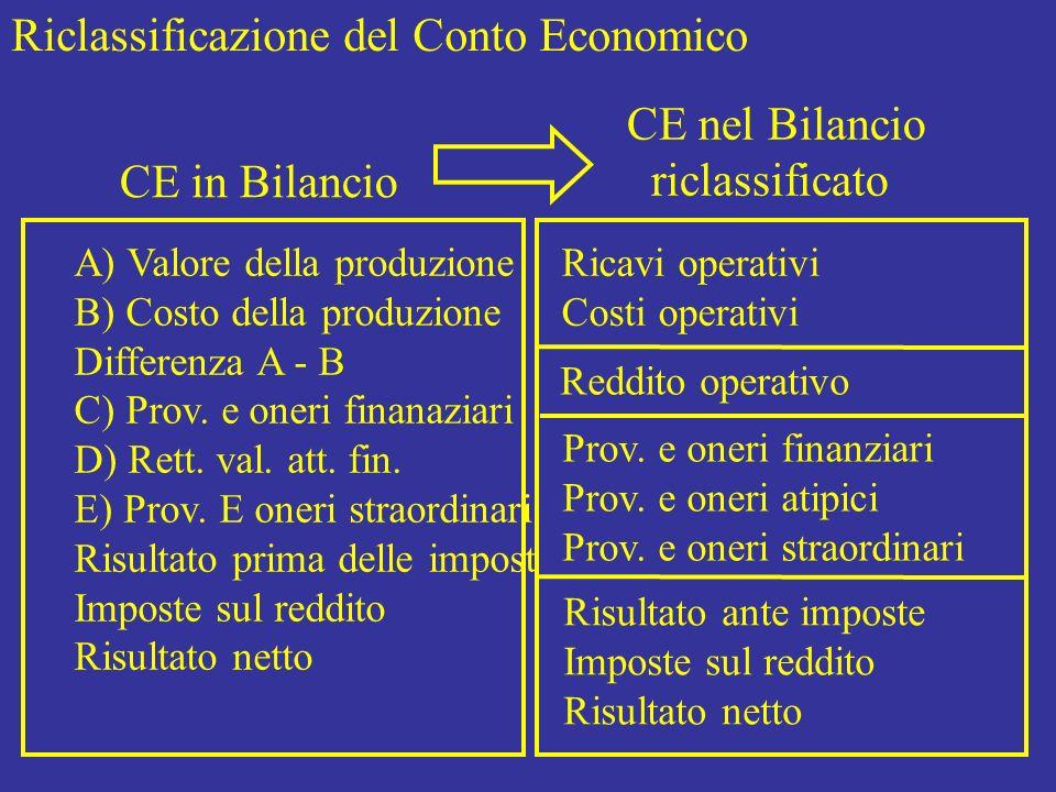 Riclassificazione del Conto Economico CE in Bilancio CE nel Bilancio riclassificato A) Valore della produzione B) Costo della produzione Differenza A