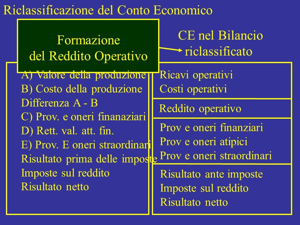 Riclassificazione del Conto Economico CE in Bilancio CE nel Bilancio riclassificato Ricavi operativi Costi operativi Reddito operativo Prov e oneri fi
