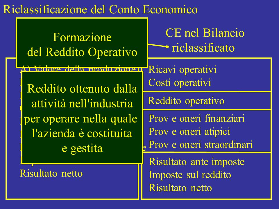Riclassificazione del Conto Economico La formazione del Reddito Operativo può essere rappresentata secondo diversi schemi Riclassificazione del Conto Economico a Valore della Produzione Ottenuta Riclassificazione del Conto Economico a Valore della Produzione Venduta