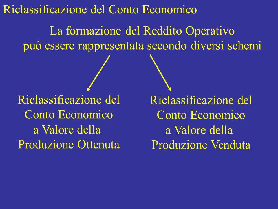 Riclassificazione del Conto Economico a Valore della Produzione Venduta Ricavi di vendita = VALORE DEL VENDUTO (a) 800 - Consumo di materie1.000 - Costi per servizi - Costi per il personale - Ammortamenti - Altri costi della produzione = COSTO DELLA PRODUZIONE OTTENUTA1.000 +/- Variazione rim.