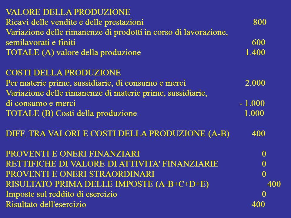 Riclassificazione del Conto Economico a Valore della Produzione Venduta Valore dei prodotti finiti corrisposto dal mercato Ricavi di vendita = VALORE DEL VENDUTO (a) 800 - Consumo di materie1.000 - Costi per servizi - Costi per il personale - Ammortamenti - Altri costi della produzione = COSTO DELLA PRODUZIONE OTTENUTA1.000 +/- Variazione rim.