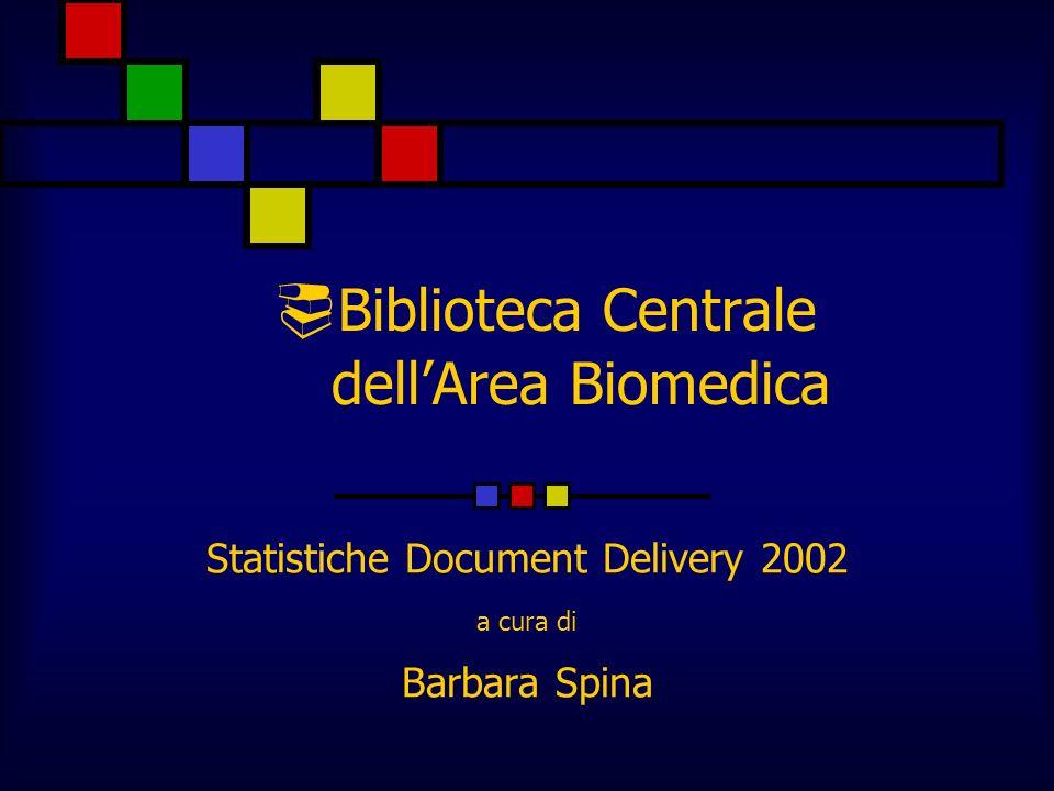 Statistiche DD 2002 Articoli forniti 315Articoli richiesti 17 Tempo medio di giacenza 2,4 ggTempo medio di giacenza 19,7 gg Tasso di successo 81,28 %Tasso di successo 80 % Tab.