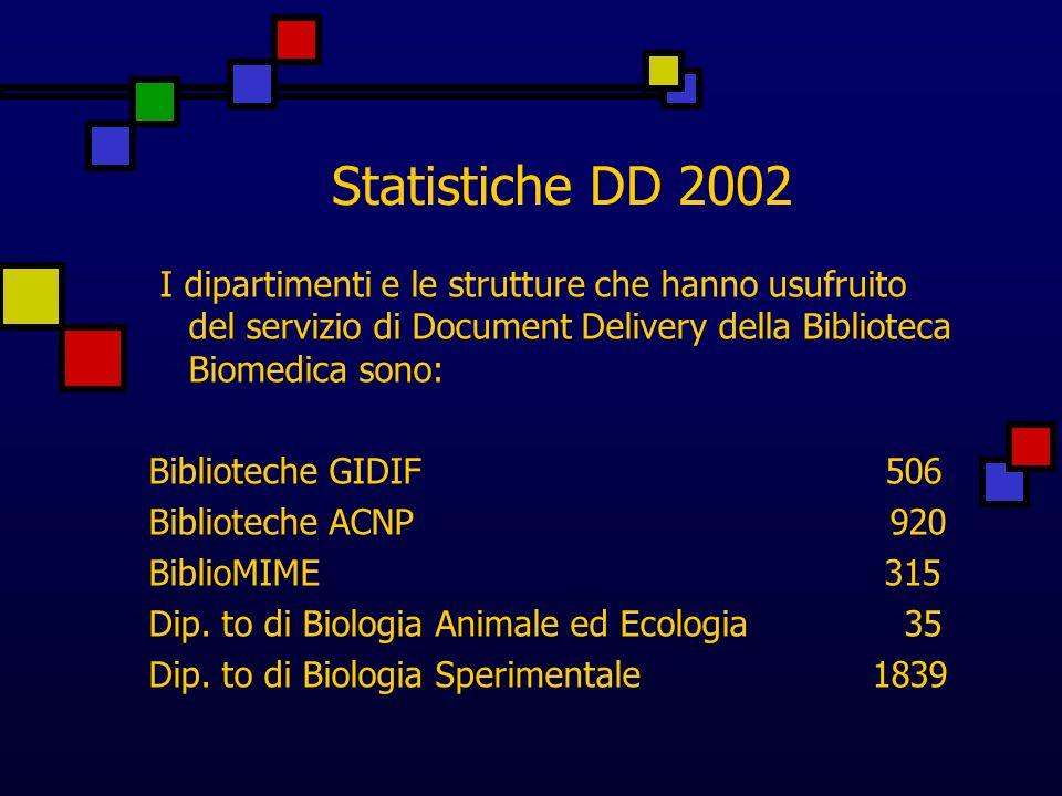 Statistiche DD 2002 I dipartimenti e le strutture che hanno usufruito del servizio di Document Delivery della Biblioteca Biomedica sono: Biblioteche GIDIF 506 Biblioteche ACNP 920 BiblioMIME 315 Dip.