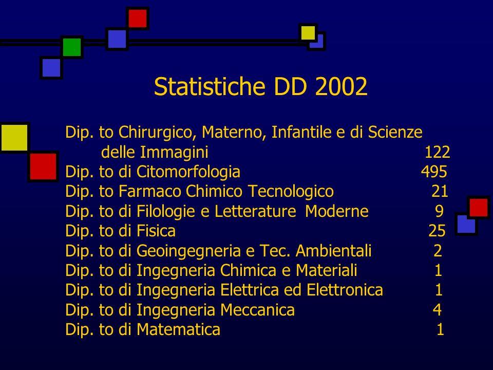 Statistiche DD 2002 Dip. to Chirurgico, Materno, Infantile e di Scienze delle Immagini 122 Dip.