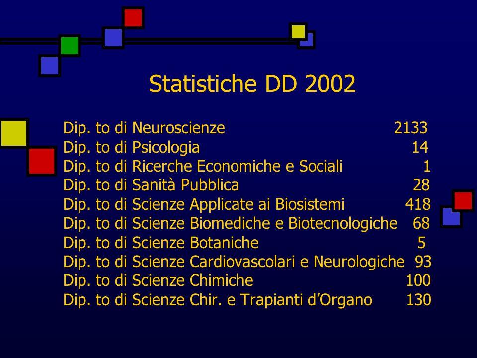 Statistiche DD 2002 Dip. to di Neuroscienze 2133 Dip.
