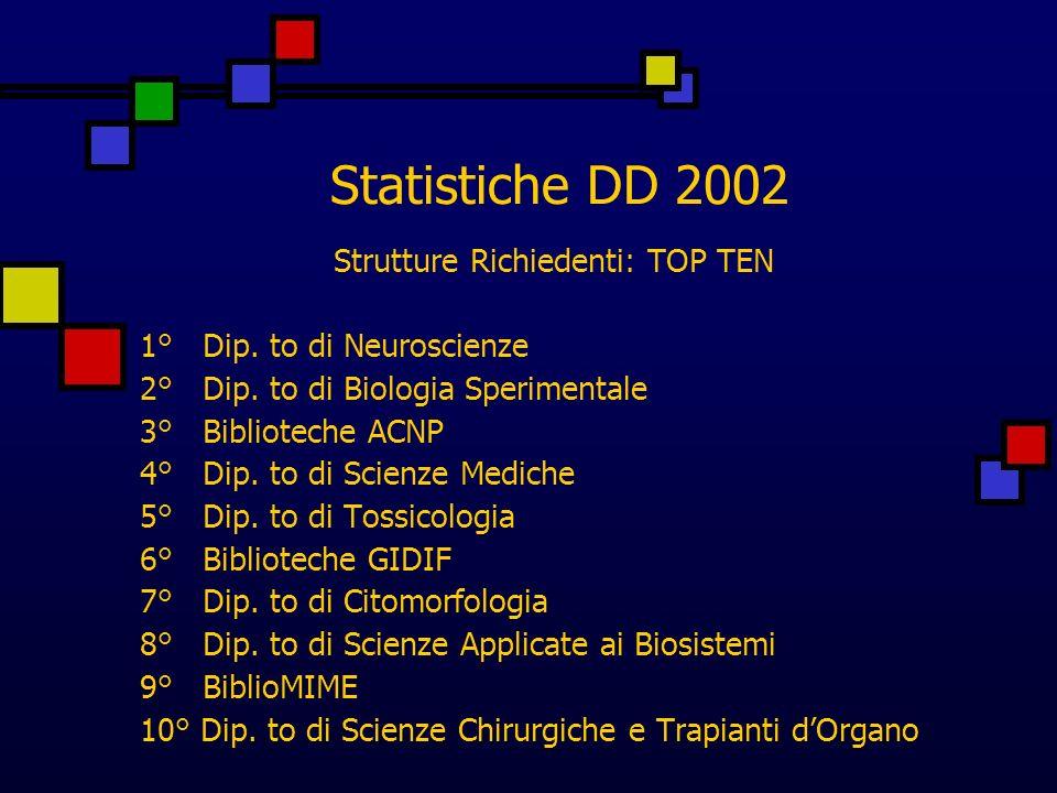 Strutture Richiedenti: TOP TEN 1° Dip. to di Neuroscienze 2° Dip.