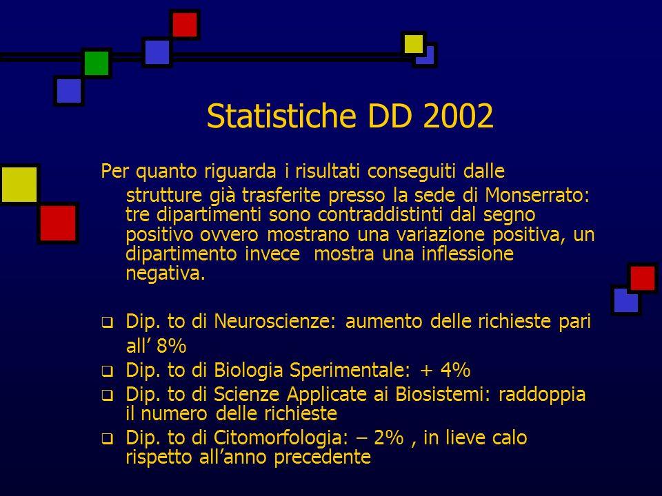 Statistiche DD 2002 Per quanto riguarda i risultati conseguiti dalle strutture già trasferite presso la sede di Monserrato: tre dipartimenti sono contraddistinti dal segno positivo ovvero mostrano una variazione positiva, un dipartimento invece mostra una inflessione negativa.