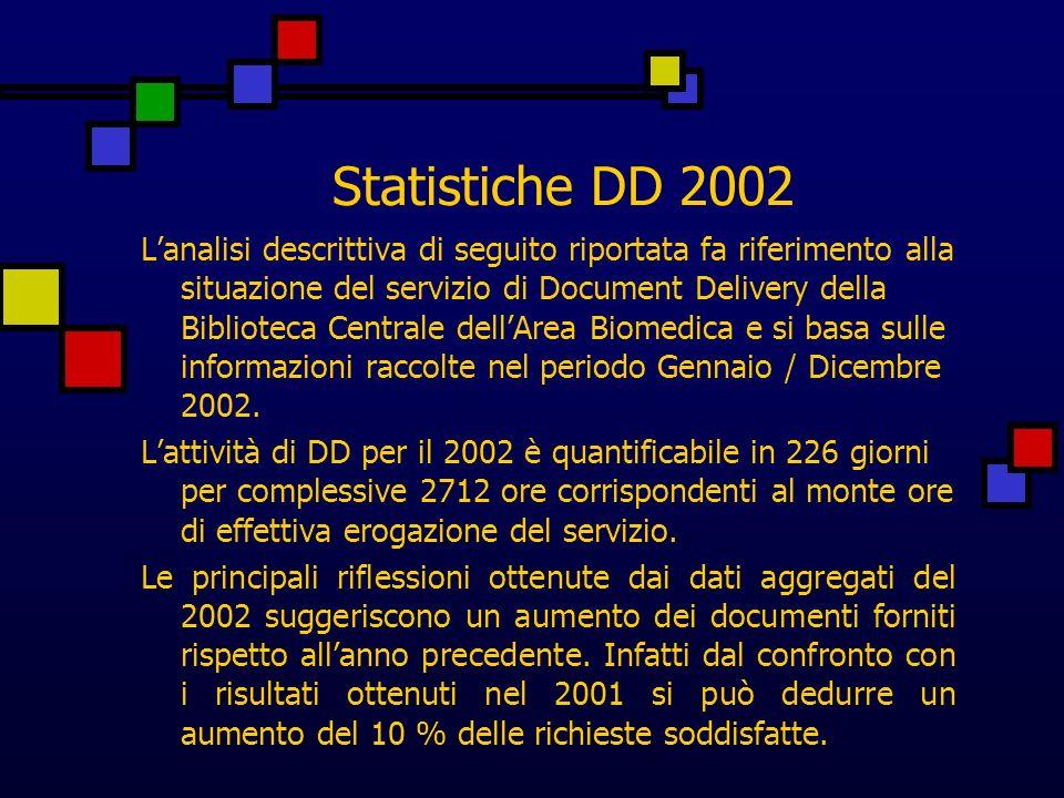 Statistiche DD 2002 Per gli articoli richiesti il tasso di successo è abbastanza elevato 80% ma i tempi di giacenza sono davvero sconfortanti 19,7 giorni di attesa e gli invii sono avvenuti per la maggior parte tramite posta.