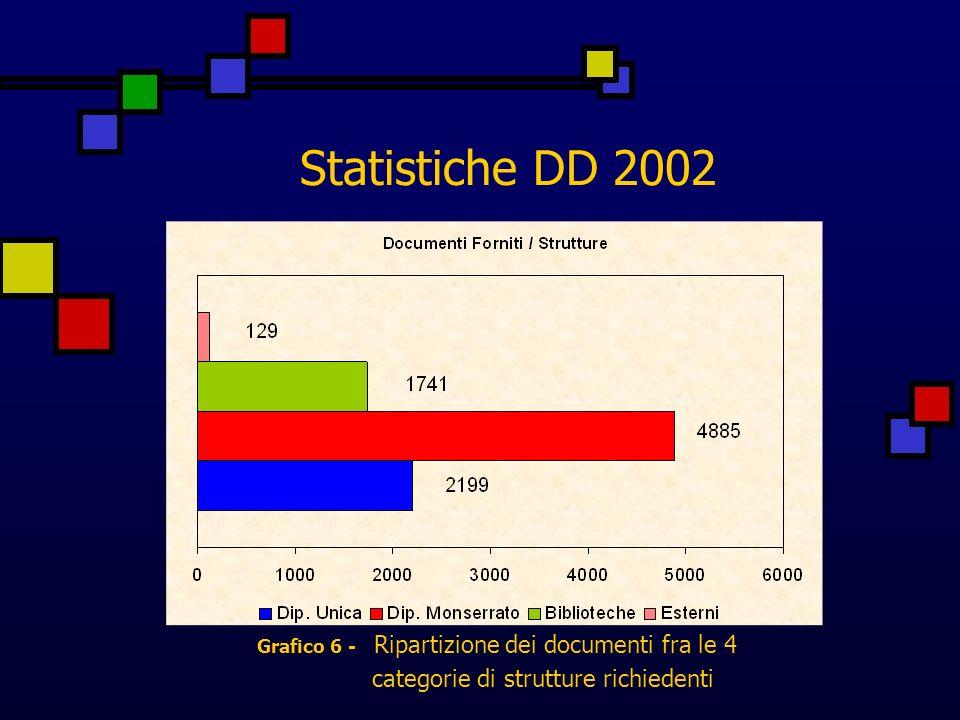 Statistiche DD 2002 Grafico 6 - Ripartizione dei documenti fra le 4 categorie di strutture richiedenti