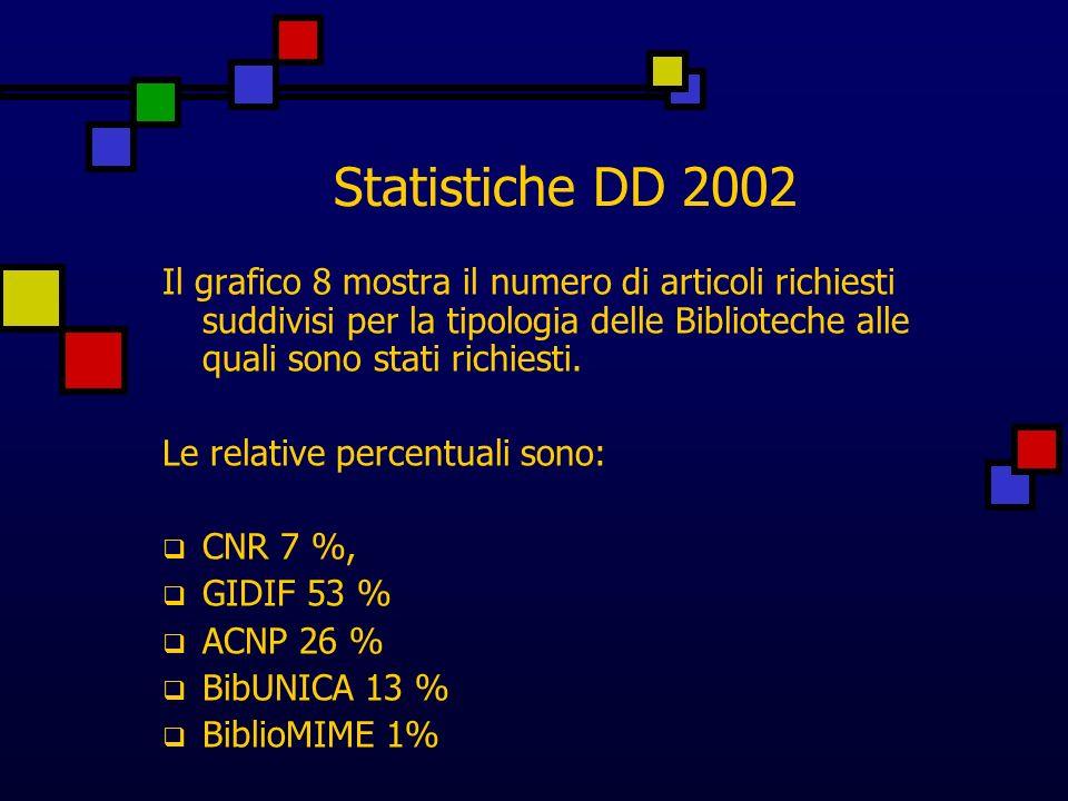 Statistiche DD 2002 Il grafico 8 mostra il numero di articoli richiesti suddivisi per la tipologia delle Biblioteche alle quali sono stati richiesti.