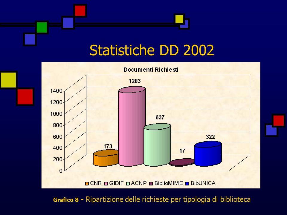 Statistiche DD 2002 Grafico 8 - Ripartizione delle richieste per tipologia di biblioteca