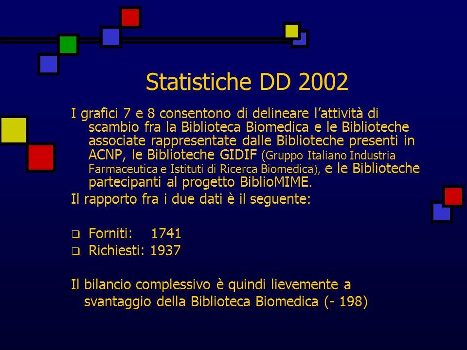 Statistiche DD 2002 I grafici 7 e 8 consentono di delineare lattività di scambio fra la Biblioteca Biomedica e le Biblioteche associate rappresentate dalle Biblioteche presenti in ACNP, le Biblioteche GIDIF (Gruppo Italiano Industria Farmaceutica e Istituti di Ricerca Biomedica ), e le Biblioteche partecipanti al progetto BiblioMIME.