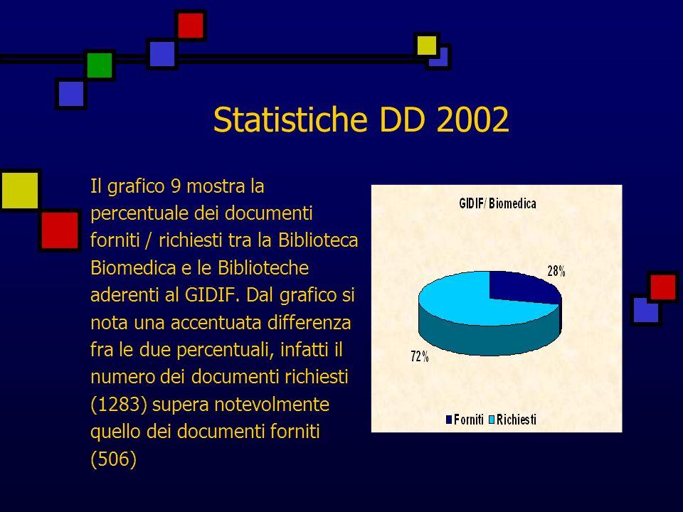 Statistiche DD 2002 Il grafico 9 mostra la percentuale dei documenti forniti / richiesti tra la Biblioteca Biomedica e le Biblioteche aderenti al GIDIF.