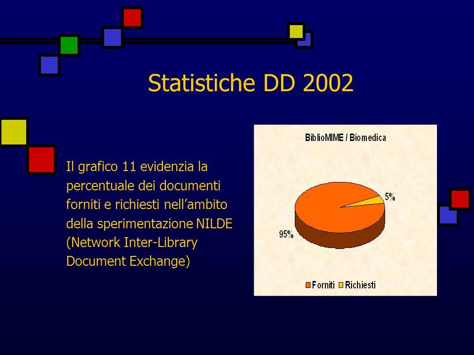 Statistiche DD 2002 Il grafico 11 evidenzia la percentuale dei documenti forniti e richiesti nellambito della sperimentazione NILDE (Network Inter-Library Document Exchange)