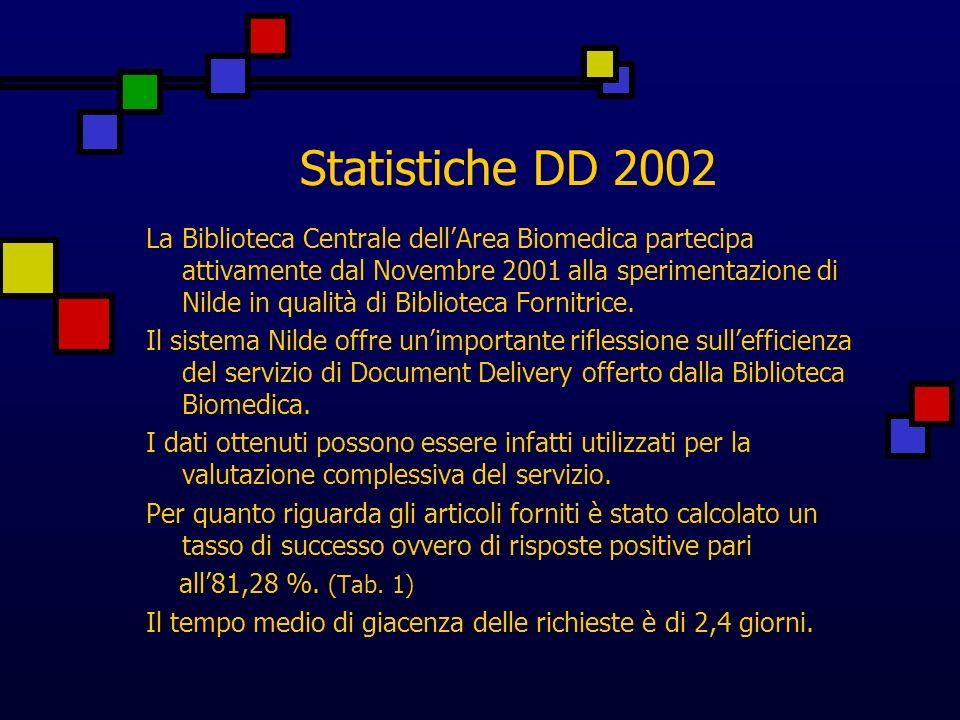 Statistiche DD 2002 La Biblioteca Centrale dellArea Biomedica partecipa attivamente dal Novembre 2001 alla sperimentazione di Nilde in qualità di Biblioteca Fornitrice.