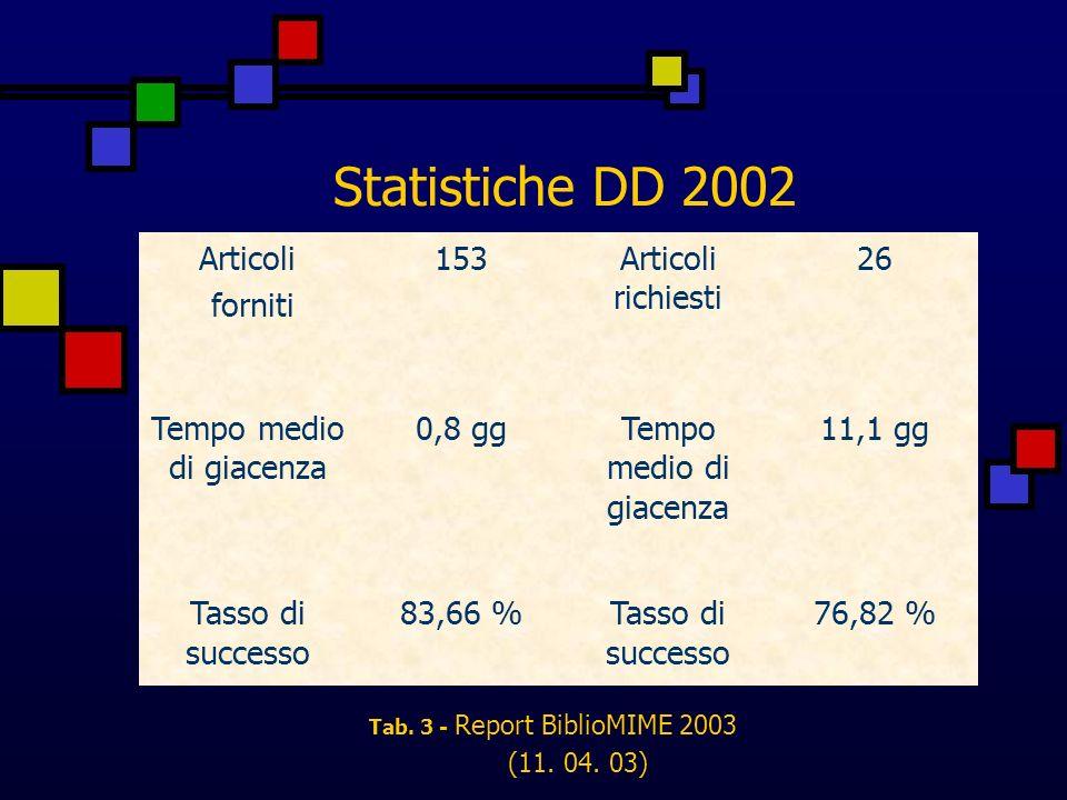 Statistiche DD 2002 Articoli forniti 153Articoli richiesti 26 Tempo medio di giacenza 0,8 ggTempo medio di giacenza 11,1 gg Tasso di successo 83,66 %Tasso di successo 76,82 % Tab.