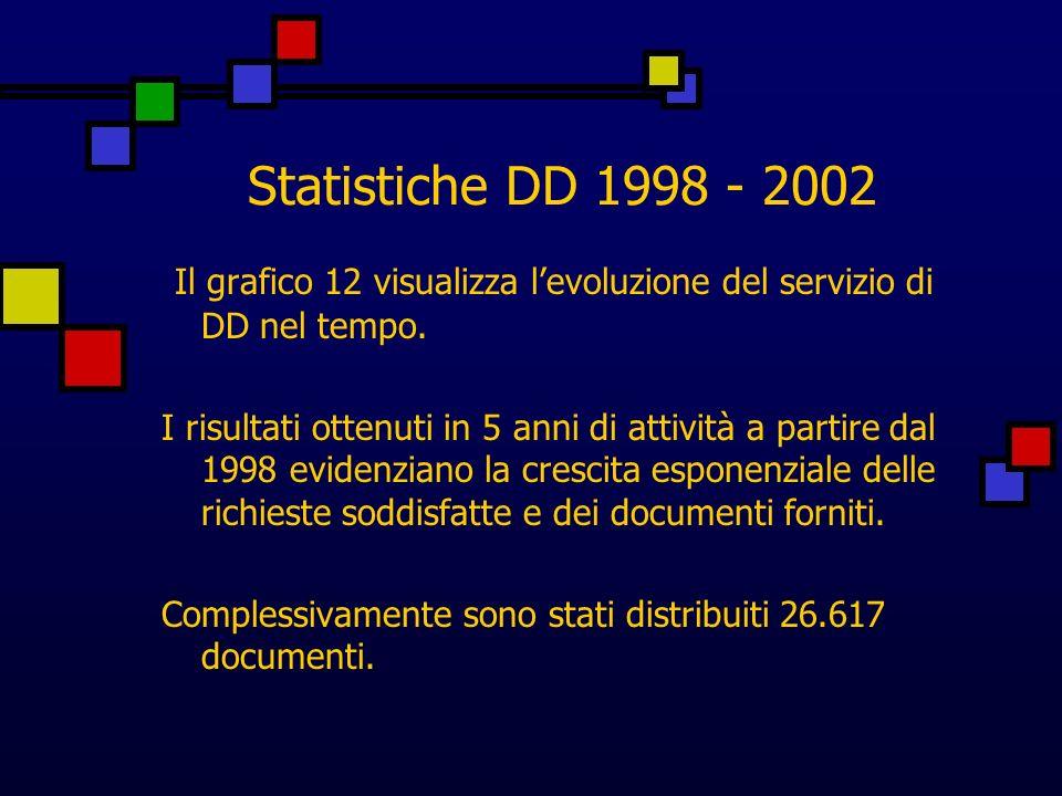 Statistiche DD 1998 - 2002 Il grafico 12 visualizza levoluzione del servizio di DD nel tempo.