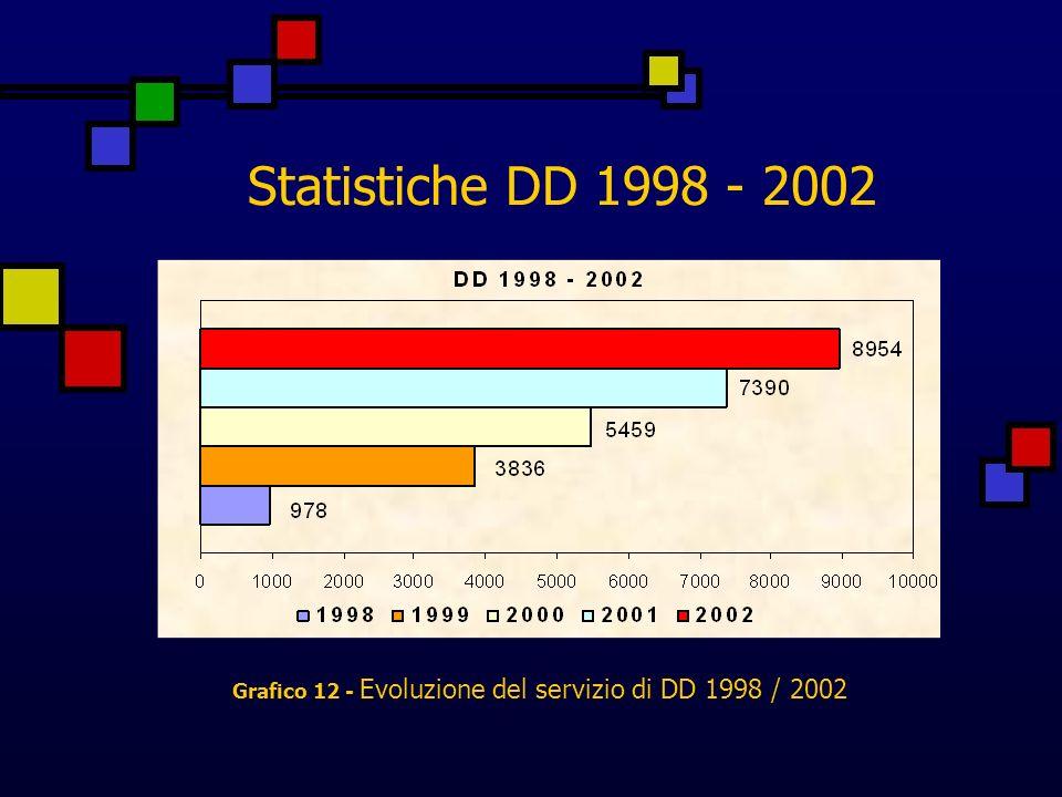 Statistiche DD 1998 - 2002 Grafico 12 - Evoluzione del servizio di DD 1998 / 2002