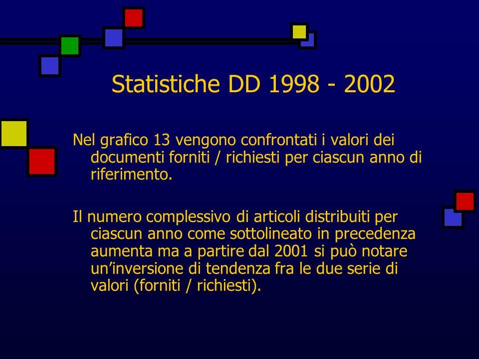 Statistiche DD 1998 - 2002 Nel grafico 13 vengono confrontati i valori dei documenti forniti / richiesti per ciascun anno di riferimento.