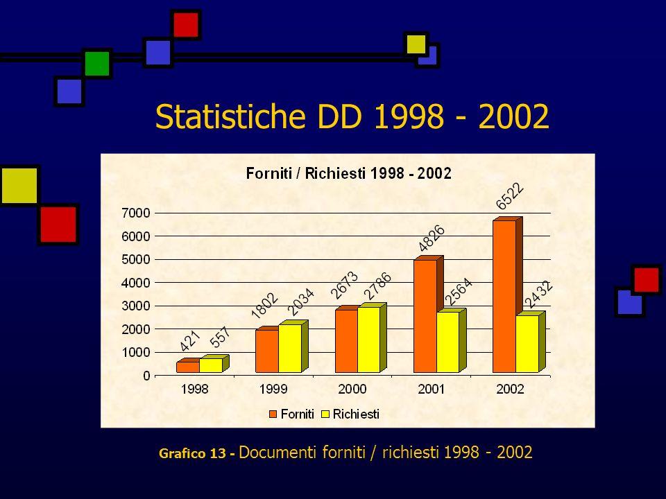 Statistiche DD 1998 - 2002 Grafico 13 - Documenti forniti / richiesti 1998 - 2002
