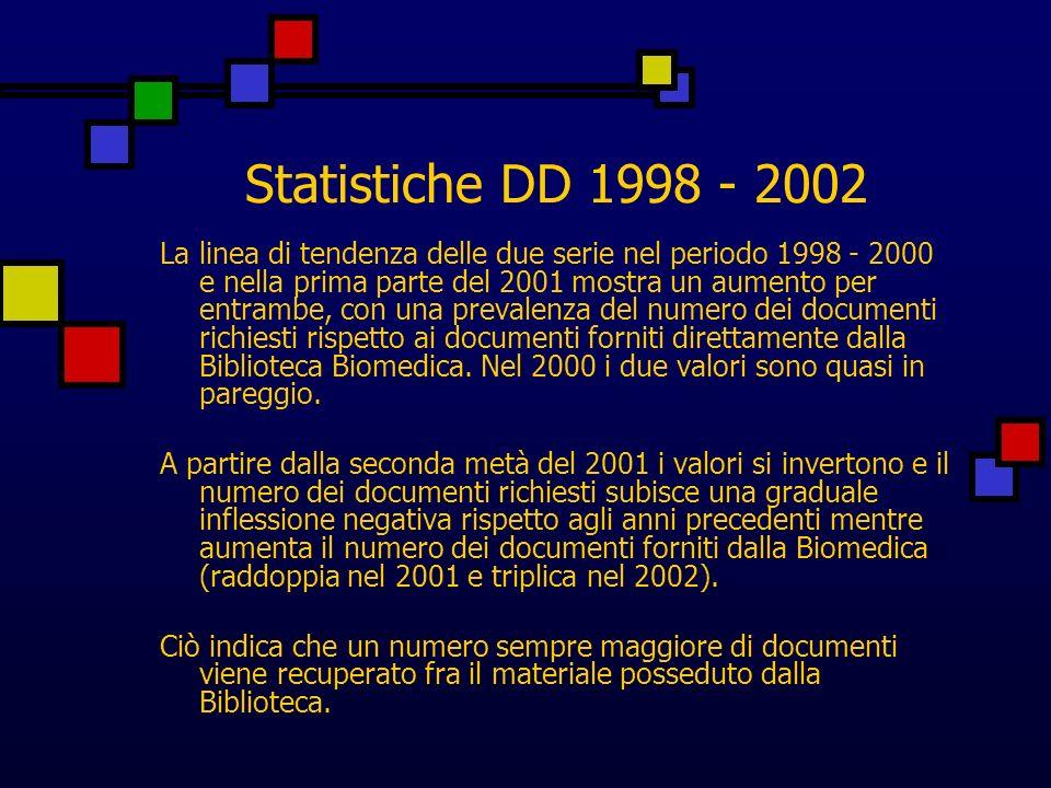 Statistiche DD 1998 - 2002 La linea di tendenza delle due serie nel periodo 1998 - 2000 e nella prima parte del 2001 mostra un aumento per entrambe, con una prevalenza del numero dei documenti richiesti rispetto ai documenti forniti direttamente dalla Biblioteca Biomedica.