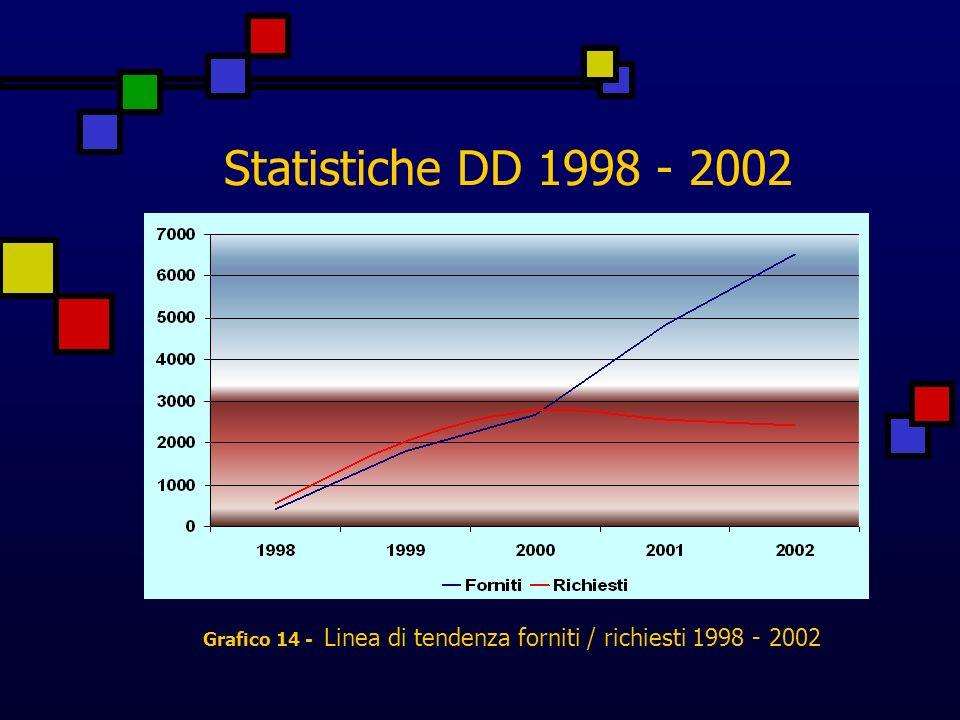 Statistiche DD 1998 - 2002 Grafico 14 - Linea di tendenza forniti / richiesti 1998 - 2002