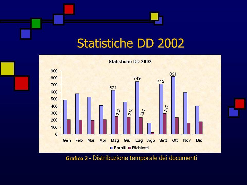 Statistiche DD 2002 Il grafico 10 mostra la percentuale dei documenti forniti / richiesti tra la Biblioteca Biomedica e le Biblioteche presenti in ACNP.