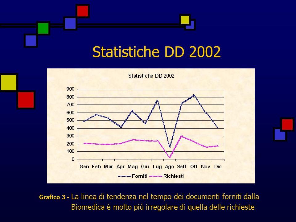 Statistiche DD 2002 Grafico 3 - La linea di tendenza nel tempo dei documenti forniti dalla Biomedica è molto più irregolare di quella delle richieste