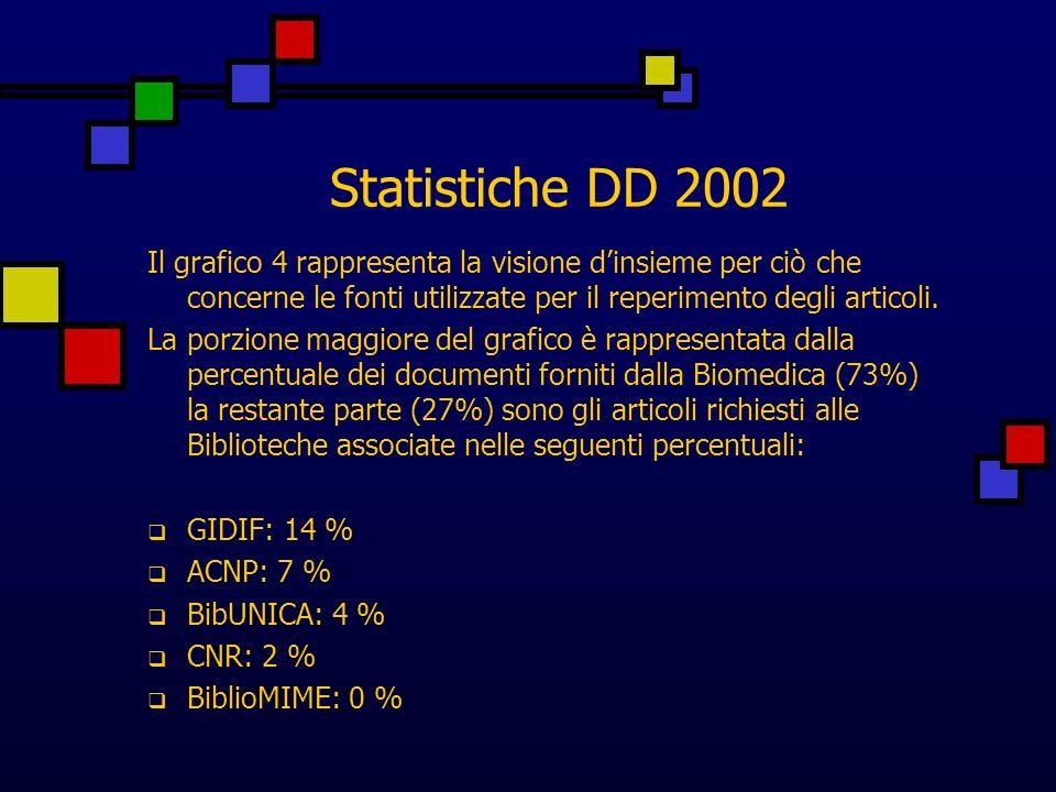 Statistiche DD 2002 Il grafico 6 indica la percentuale dei documenti forniti a ciascuna delle 4 categorie identificate: il 24,5 % (2199) è stato fornito ai dipartimenti dellUniversità il 54,5 % (4885) la maggior parte dei documenti è stata distribuita ai dipartimenti trasferiti presso la sede di Monserrato il 19,4 % (1741) alle Biblioteche associate l 1,4 % (129) alle strutture private