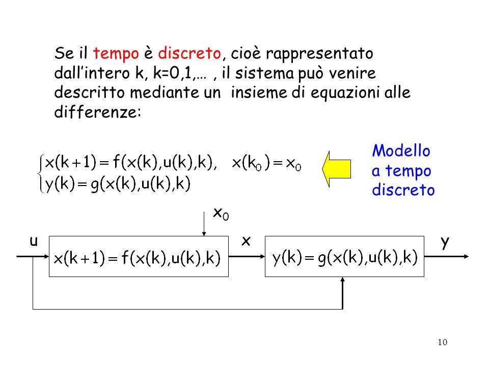 10 Se il tempo è discreto, cioè rappresentato dallintero k, k=0,1,…, il sistema può venire descritto mediante un insieme di equazioni alle differenze: Modello a tempo discreto uxy x0x0