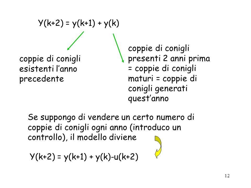 12 Y(k+2) = y(k+1) + y(k) coppie di conigli presenti 2 anni prima = coppie di conigli maturi = coppie di conigli generati questanno coppie di conigli esistenti lanno precedente Se suppongo di vendere un certo numero di coppie di conigli ogni anno (introduco un controllo), il modello diviene Y(k+2) = y(k+1) + y(k)-u(k+2)