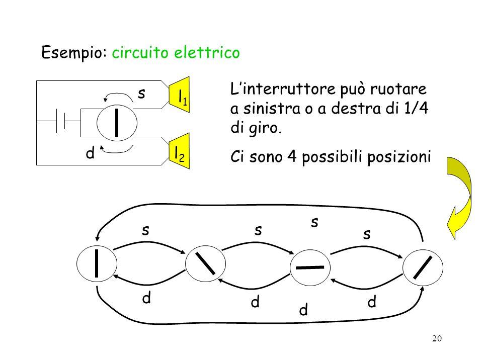 20 Esempio: circuito elettrico l1l1 l2l2 s d Linterruttore può ruotare a sinistra o a destra di 1/4 di giro. Ci sono 4 possibili posizioni ss s d dd d