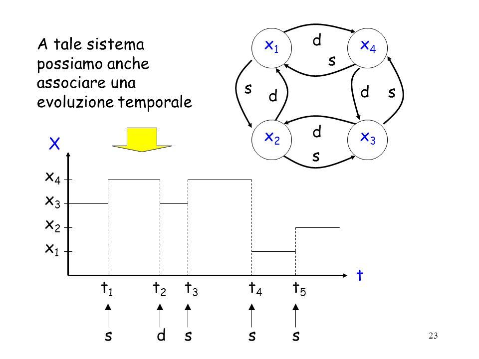 23 A tale sistema possiamo anche associare una evoluzione temporale x1x1 x4x4 x2x2 x3x3 d s s s s d d d X x1x1 x2x2 x3x3 x4x4 t t1t1 t2t2 sdsss t3t3 t4t4 t5t5