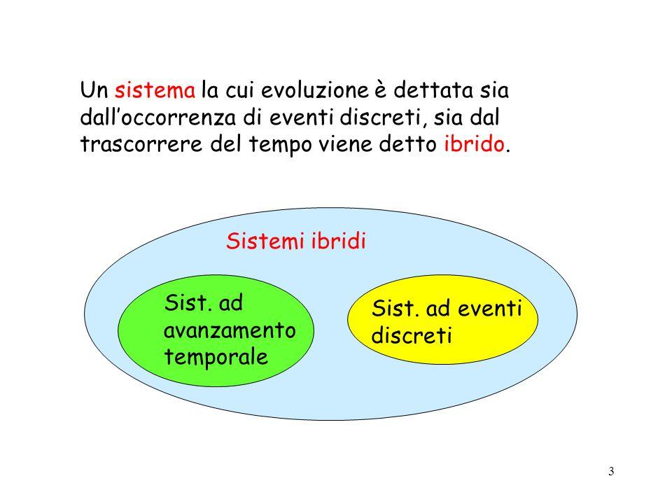 3 Sistemi ibridi Sist. ad avanzamento temporale Sist. ad eventi discreti Un sistema la cui evoluzione è dettata sia dalloccorrenza di eventi discreti,