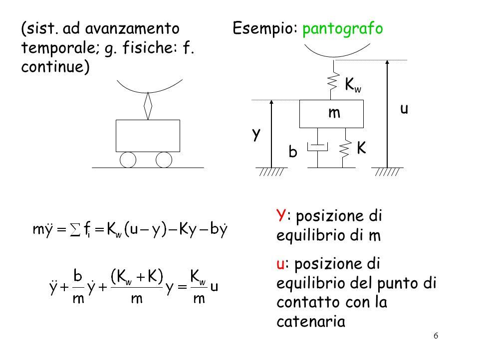 6 Esempio: pantografo m KwKw K b u y Y: posizione di equilibrio di m u: posizione di equilibrio del punto di contatto con la catenaria (sist. ad avanz