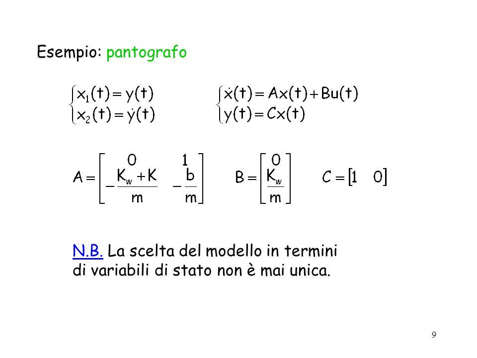 9 Esempio: pantografo N.B. La scelta del modello in termini di variabili di stato non è mai unica.