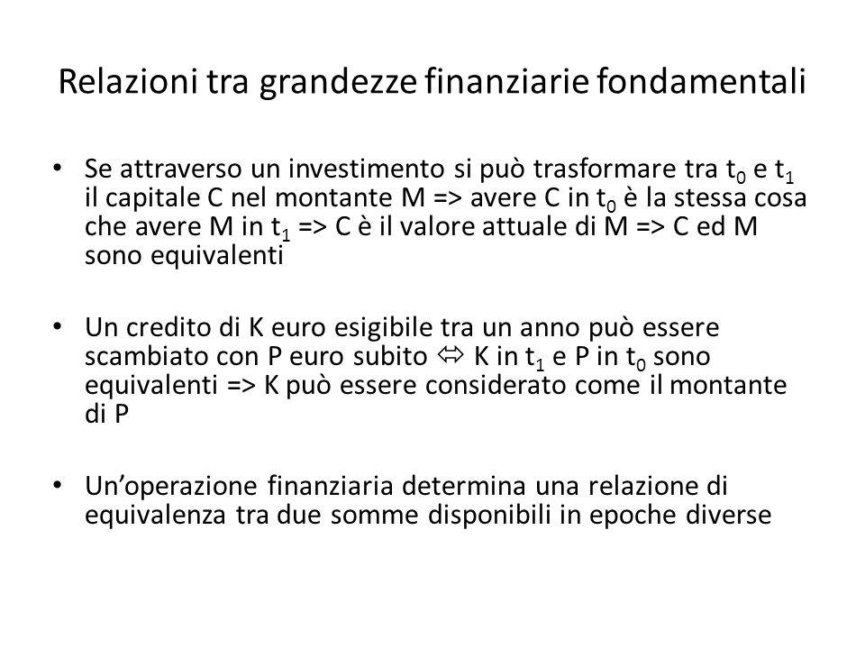 Relazioni tra grandezze finanziarie fondamentali Se attraverso un investimento si può trasformare tra t 0 e t 1 il capitale C nel montante M => avere