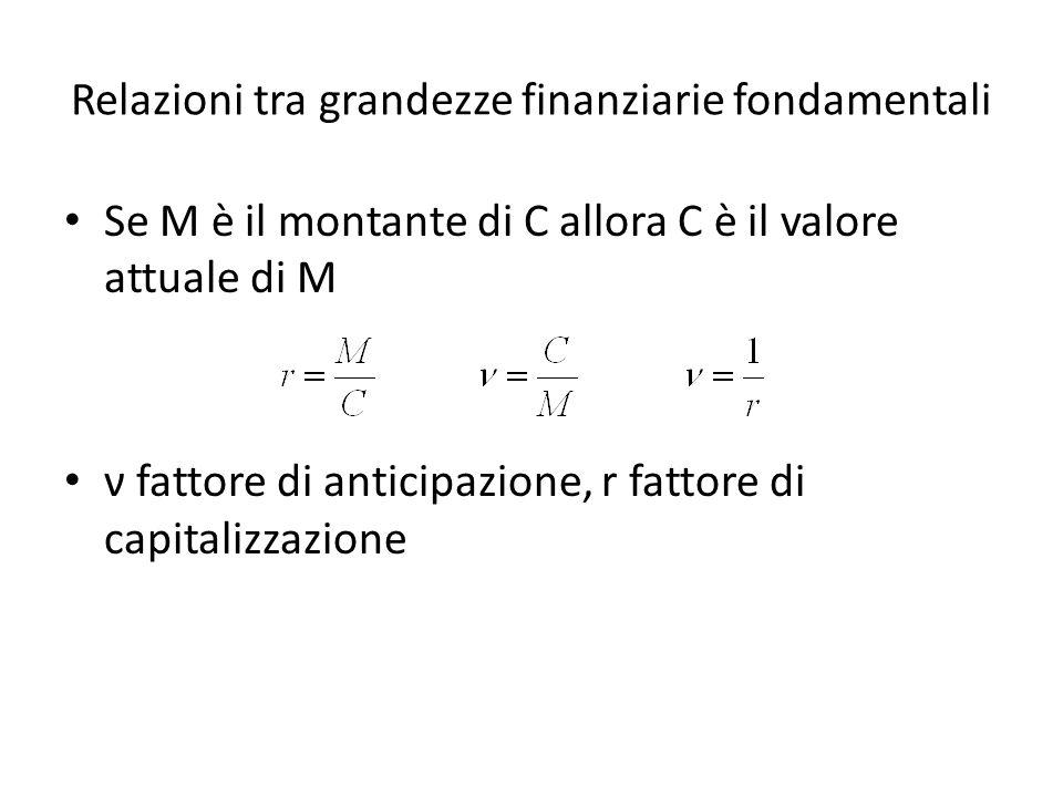 Relazioni tra grandezze finanziarie fondamentali Se M è il montante di C allora C è il valore attuale di M ν fattore di anticipazione, r fattore di ca