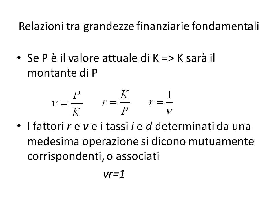 Relazioni tra grandezze finanziarie fondamentali irdν i=ir-1d/(1-d)(1-ν)/ν r=1+ir1/(1-d)1/ν d=i/(1+i)(r-1)/rd1-ν ν=ν=1/(1+i)1/r1-dν E importante notare la relazione tra tasso dinteresse i e tasso di sconto d = i /(1+i) Questa implica che il tasso di sconto è sempre minore del tasso dinteresse (quando i diverso da zero e i>-1).