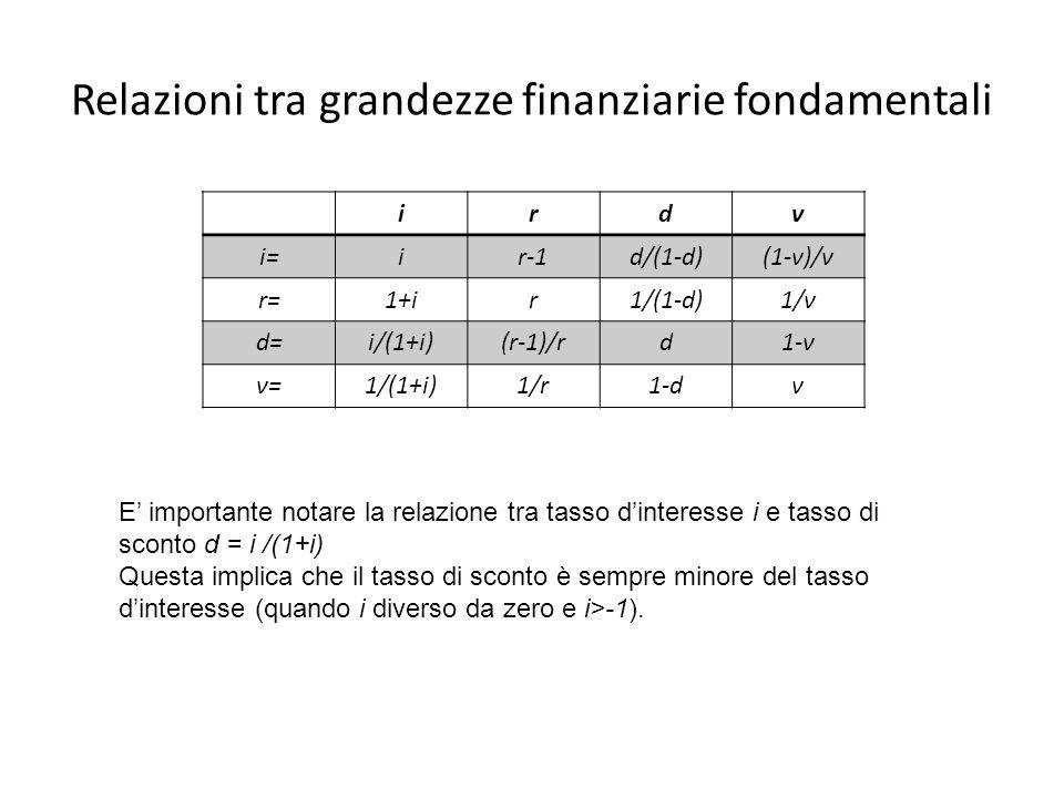 Relazioni tra grandezze finanziarie fondamentali irdν i=ir-1d/(1-d)(1-ν)/ν r=1+ir1/(1-d)1/ν d=i/(1+i)(r-1)/rd1-ν ν=ν=1/(1+i)1/r1-dν E importante notar