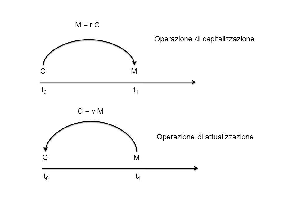 Leggi finanziarie ad una e due variabili In generale le grandezze considerato fino ad ora dipenderanno dalla durata t delloperazione finanziaria: I(t), M(t), D(t), P(t), i(t), d(t), r(t), v(t) Più in generale la dipendenza sarà funzione di due variabili: data di inizio x e data di fine y delloperazione finanziaria in esame: I(x,y), M(x,y), D(x,y), P(x,y), i(x,y), d(x,y), r(x,y), v(x,y) Devono valere le seguenti condizioni: – per una variabile i(0)=d(0)=0; r(0)=v(0)=1; I(0)=D(0)=0; M(0)=C; P(0)=K – per due variabili i(x,x)=d(x,x)=0; r(x,x)=v(x,x)=1, I(x,x)=D(x,x)=0; M(x,x)=C; P(x,x)=K Le relazioni tra le grandezze fondamentali continuano a valere e devono essere verificate per ogni t o (x,y)